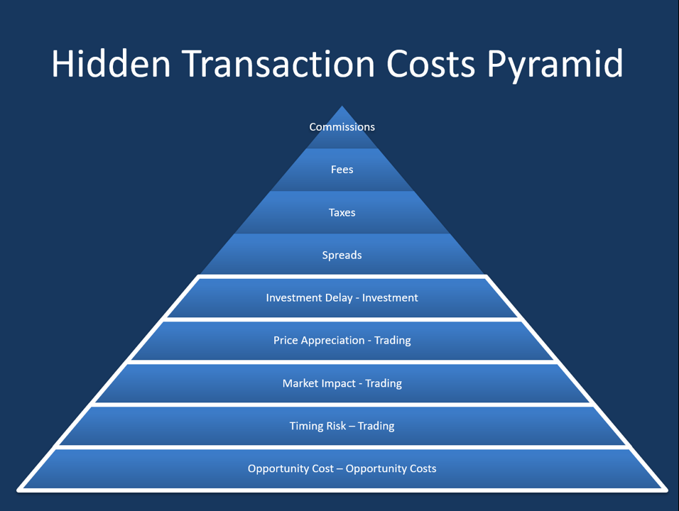 The Hidden Costs of Trading – FIX Flyer